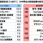 【悲報】日本の中学生、高校生のなりたい職業、終わるwwwwwww